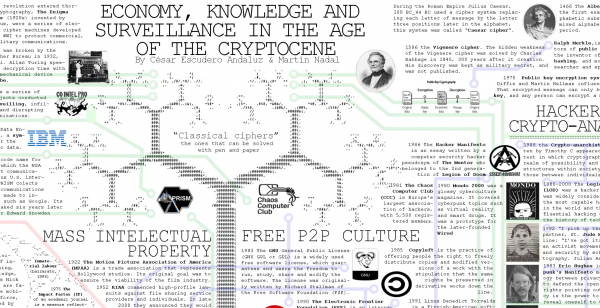 "Image: ""Economy, Knowledge and Surveillance in the Age of the Cryptocene"", by Cesar Escudero Andaluz and Martin Nadal"